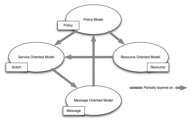 Metamodel for Architecture definition simple